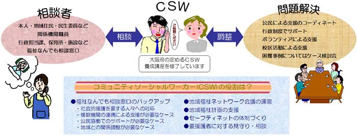 CSWの役割