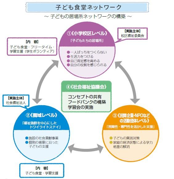 子どもの居場所ネットワークの構築